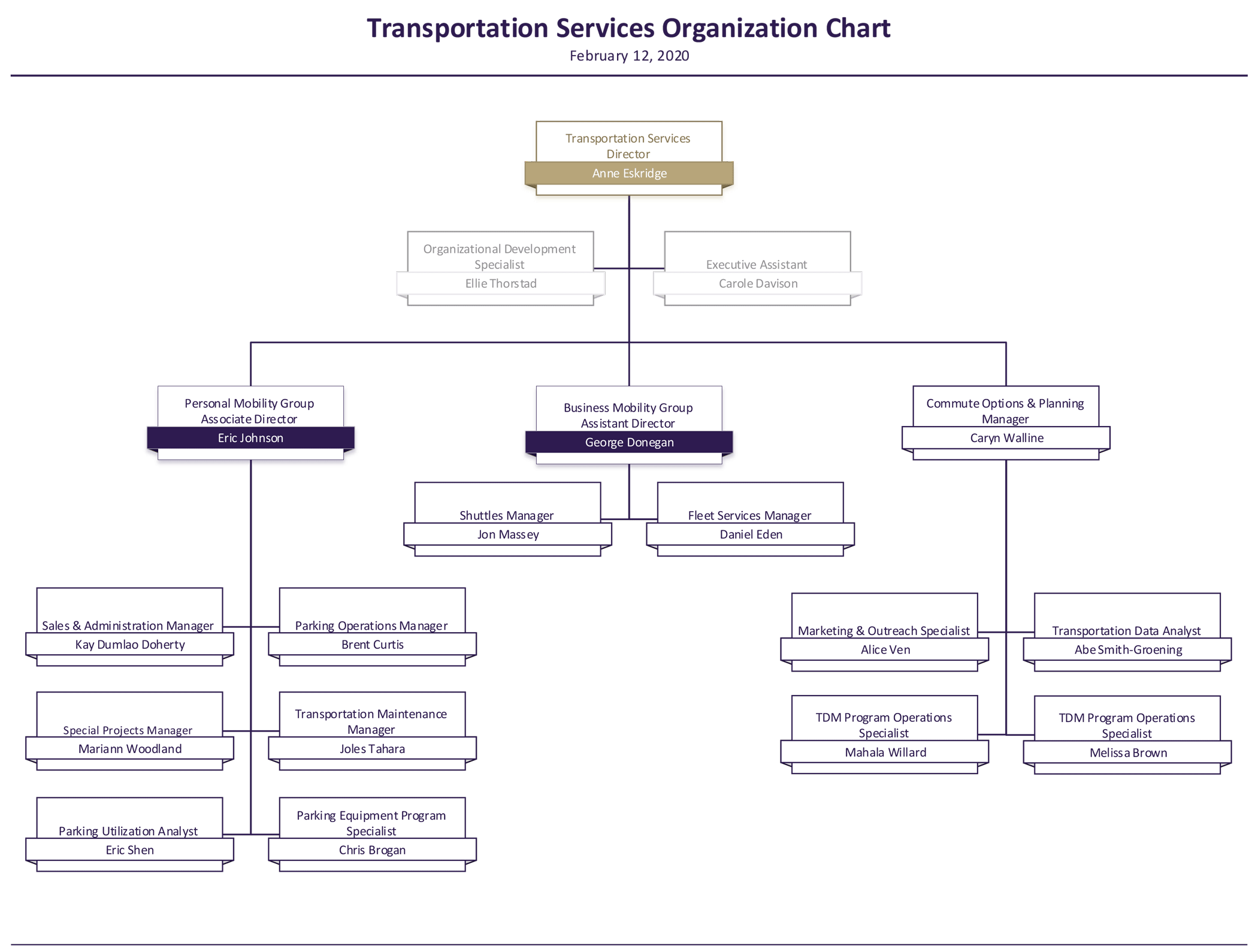 Transportation Services Organization Chart
